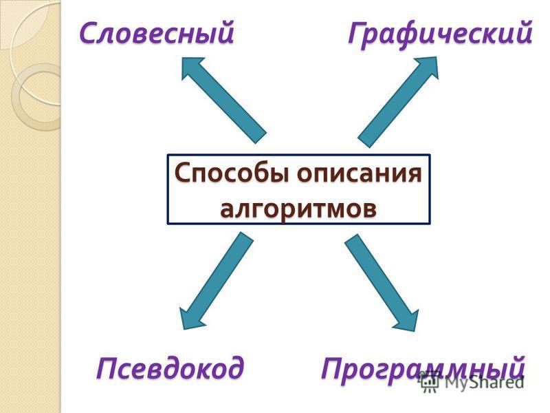 Способы описания алгоритмов Словесный ГрафическийПсевдокод Программный
