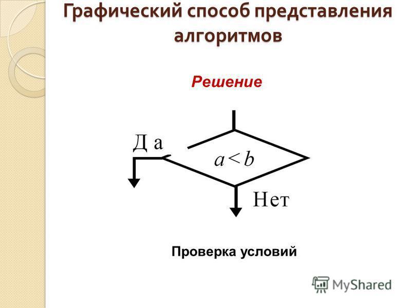 Графический способ представления алгоритмов Решение Проверка условий