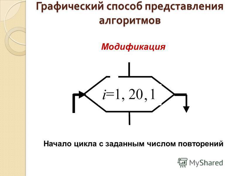 Графический способ представления алгоритмов Модификация Начало цикла с заданным числом повторений