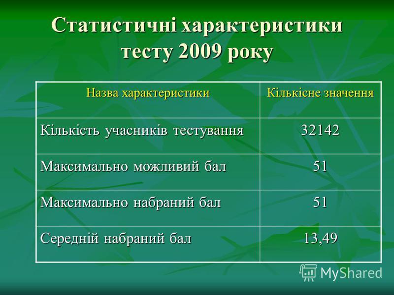 Статистичні характеристики тесту 2009 року Назва характеристики Кількісне значення Кількість учасників тестування 32142 Максимально можливий бал 51 Максимально набраний бал 51 Середній набраний бал 13,49