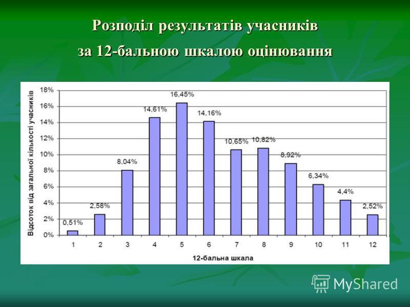 Розподіл результатів учасників за 12-бальною шкалою оцінювання