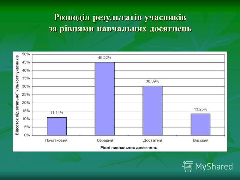 Розподіл результатів учасників за рівнями навчальних досягнень