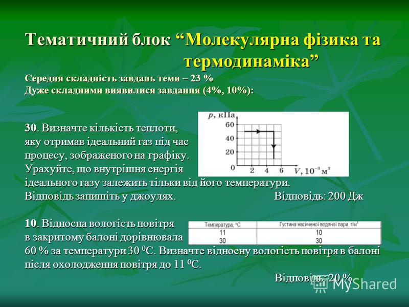 Тематичний блок Молекулярна фізика та термодинаміка Середня складність завдань теми – 23 % Дуже складними виявилися завдання (4%, 10%): 30. Визначте кількість теплоти, яку отримав ідеальний газ під час процесу, зображеного на графіку. Урахуйте, що вн