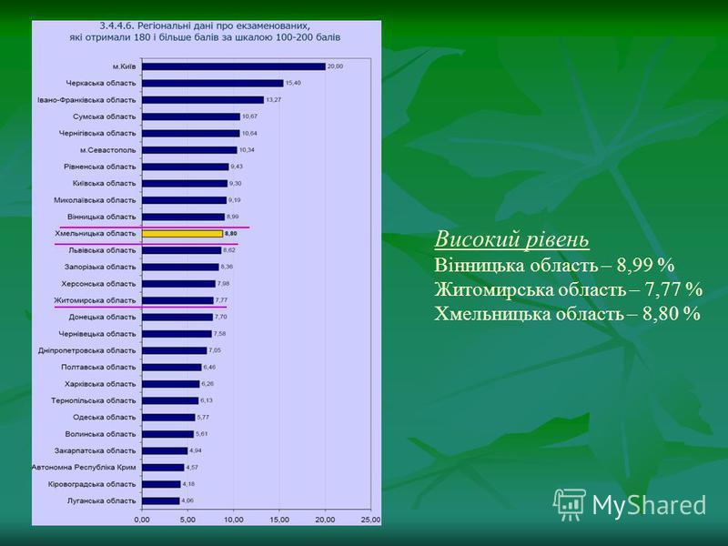 Високий рівень Вінницька область – 8,99 % Житомирська область – 7,77 % Хмельницька область – 8,80 %