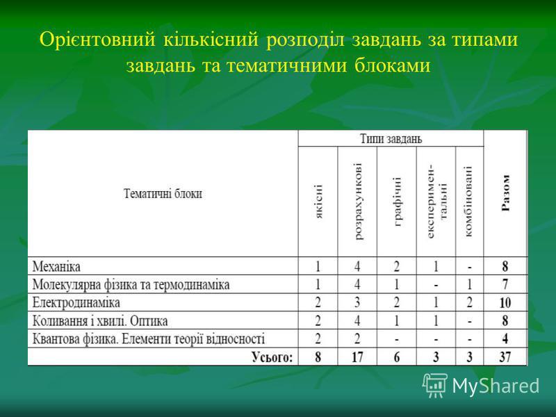 Орієнтовний кількісний розподіл завдань за типами завдань та тематичними блоками