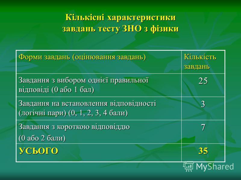 Кількісні характеристики завдань тесту ЗНО з фізики Форми завдань (оцінювання завдань) Кількість завдань Завдання з вибором однієї правильної відповіді (0 або 1 бал) 25 Завдання на встановлення відповідності (логічні пари) (0, 1, 2, 3, 4 бали) 3 Завд