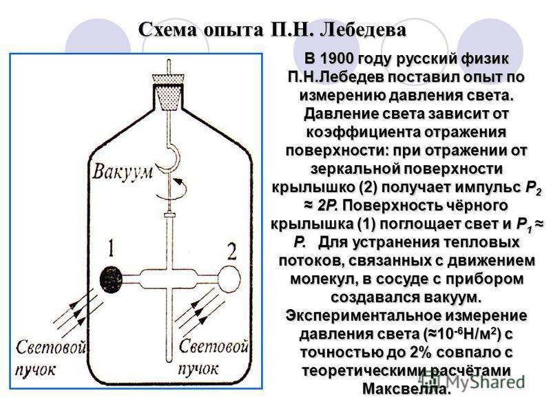 Схема опыта П.Н. Лебедева В 1900 году русский физик П.Н.Лебедев поставил опыт по измерению давления света. Давление света зависит от коэффициента отражения поверхности: при отражении от зеркальной поверхности крылышко (2) получает импульс Р 2 2Р. Пов