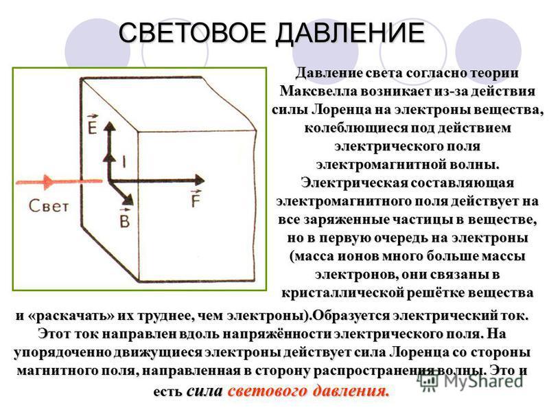 Давление света согласно теории Максвелла возникает из-за действия силы Лоренца на электроны вещества, колеблющиеся под действием электрического поля электромагнитной волны. Электрическая составляющая электромагнитного поля действует на все заряженные