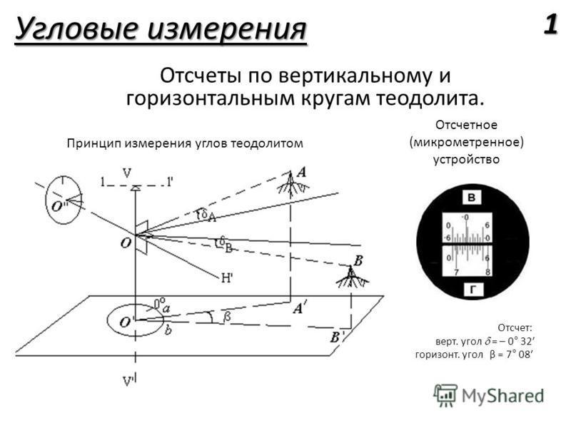 Угловые измерения Отсчеты по вертикальному и горизонтальным кругам теодолита. Принцип измерения углов теодолитом Отсчетное (микрометренное) устройство Отсчет: верт. угол = – 0° 32 горизонт. угол β = 7° 08 1