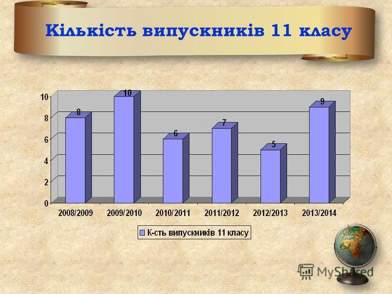 Кількість випускників 11 класу