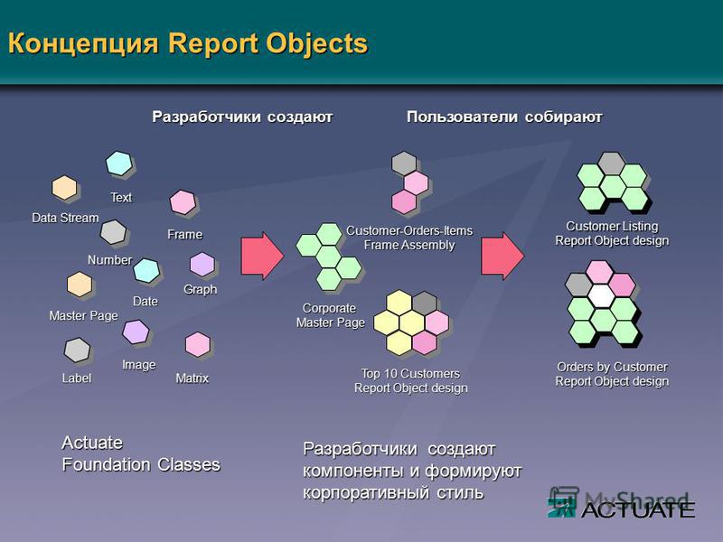 Концепция Report Objects Customer Listing Report Object design Orders by Customer Report Object design Data Stream Text Graph Frame Master Page Matrix Number Date Label Image Разработчики создают Пользователи собирают Corporate Master Page Top 10 Cus