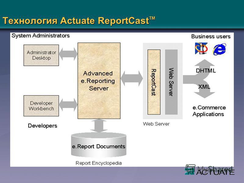 Технология Actuate ReportCast TM