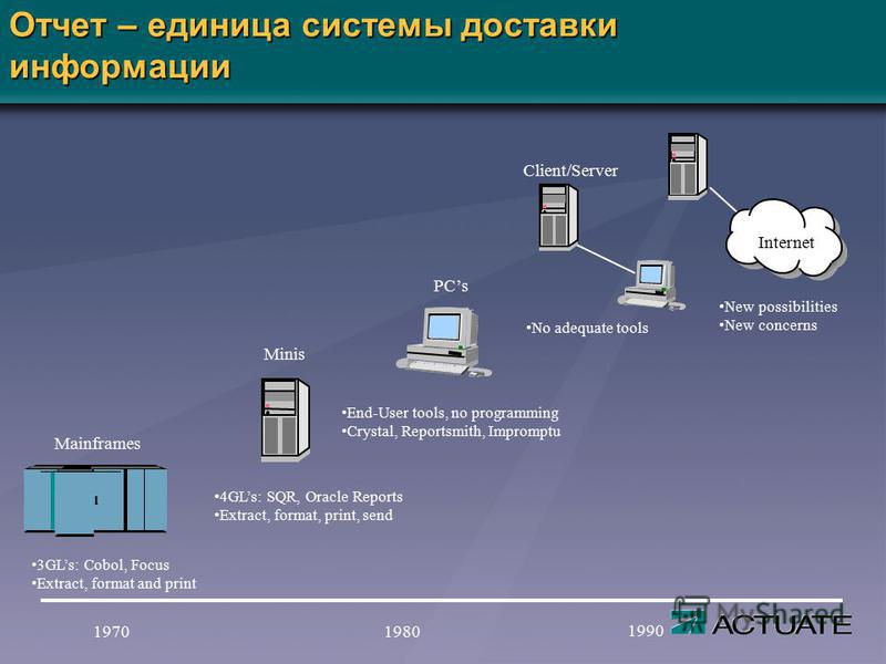 Отчет – единица системы доставки информации 1970 1990 1980 Mainframes Minis PCs Internet Client/Server 3GLs: Cobol, Focus Extract, format and print 4GLs: SQR, Oracle Reports Extract, format, print, send End-User tools, no programming Crystal, Reports