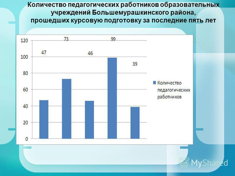 Количество педагогических работников образовательных учреждений Большемурашкинского района, прошедших курсовую подготовку за последние пять лет