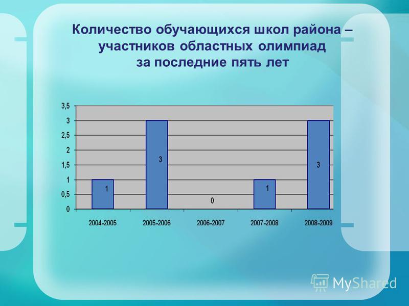 Количество обучающихся школ района – участников областных олимпиад за последние пять лет