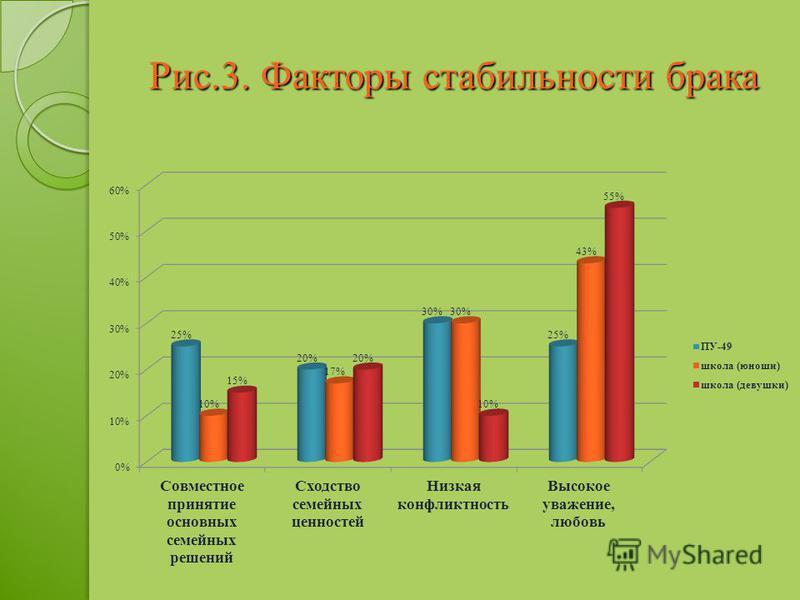 Рис.3. Факторы стабильности брака