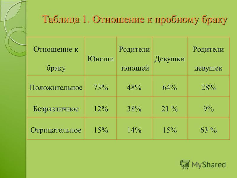Таблица 1. Отношение к пробному браку Отношение к браку Юноши Родители юношей Девушки Родители девушек Положительное 73%48%64%28% Безразличное 12%38%21 %9% Отрицательное 15%14%15%63 %