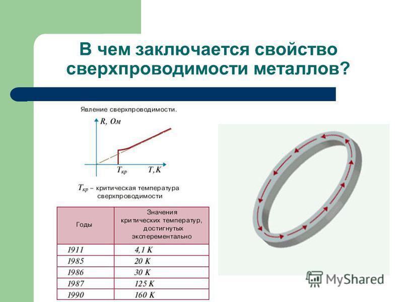 В чем заключается свойство сверхпроводимости металлов?