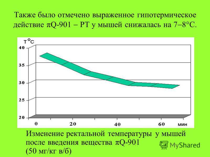 Также было отмечено выраженное гипотермическое действие πQ-901 РТ у мышей снижалась на 7 8°С. Изменение ректальной температуры у мышей после введения вещества πQ-901 (50 мг/кг в/б)