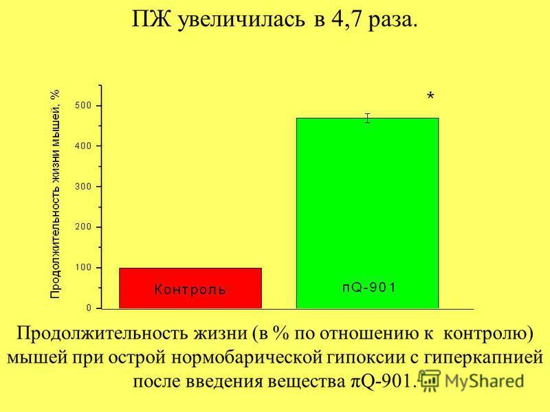 Продолжительность жизни (в % по отношению к контролю) мышей при острой нормобарической гипоксии с гиперкапнией после введения вещества πQ-901. ПЖ увеличилась в 4,7 раза.