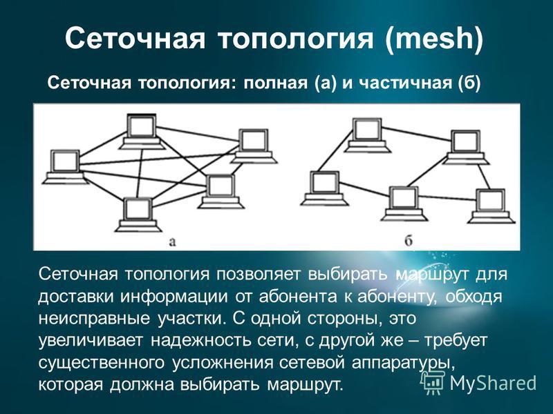 Сеточная топология (mesh) Сеточная топология: полная (а) и частичная (б) Сеточная топология позволяет выбирать маршрут для доставки информации от абонента к абоненту, обходя неисправные участки. С одной стороны, это увеличивает надежность сети, с дру
