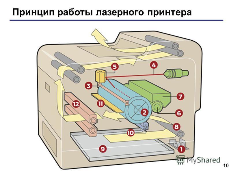 10 Принцип работы лазерного принтера