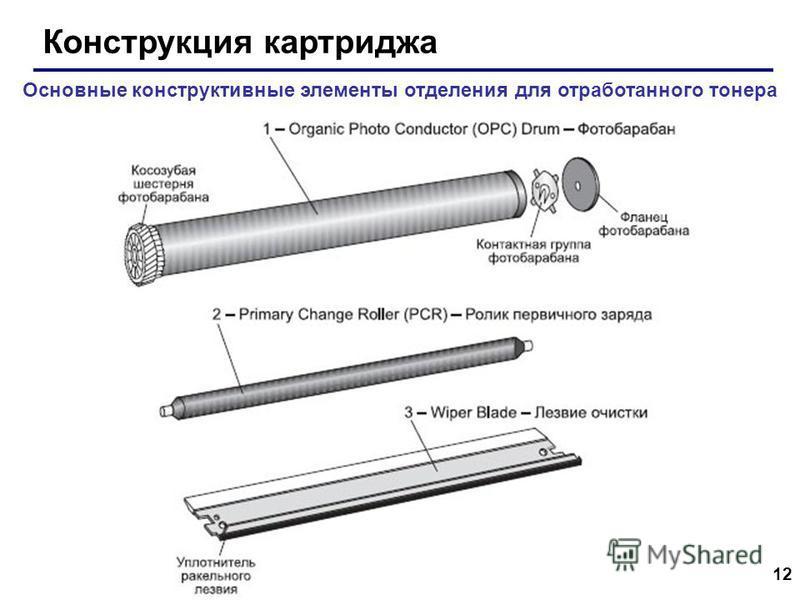 12 Конструкция картриджа Основные конструктивные элементы отделения для отработанного тонера