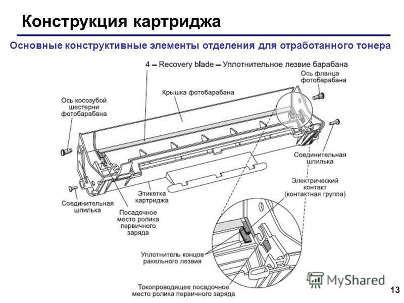 13 Конструкция картриджа Основные конструктивные элементы отделения для отработанного тонера