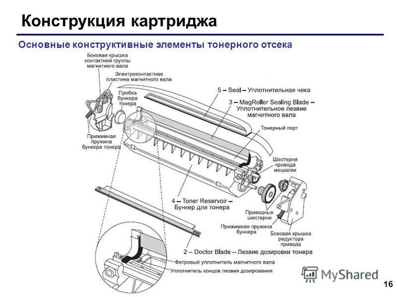 16 Конструкция картриджа Основные конструктивные элементы тонерного отсека