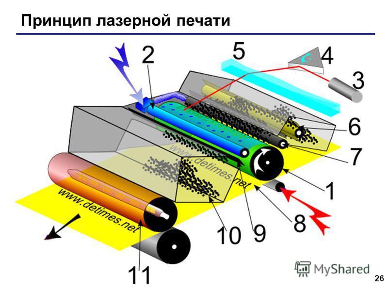 26 Принцип лазерной печати