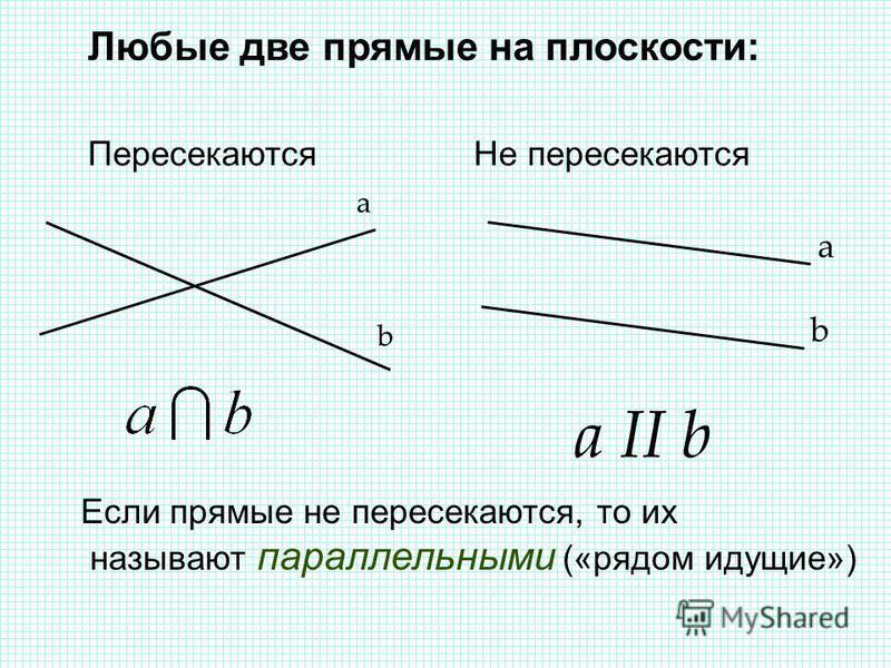 Любые две прямые на плоскости: Пересекаются Не пересекаются a b a b a II b Если прямые не пересекаются, то их называют параллельными («рядом идущие»)