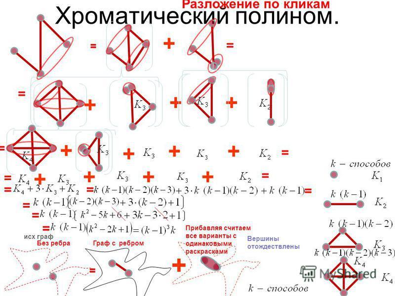 Хроматический полином. = исх граф Без ребра Прибавляя считаем все варианты с одинаковыми раскрасками + Вершины отождествлены Разложение по кликам = + = = + ++ = == Граф с ребром +++ = = = = = = + = ++ + +