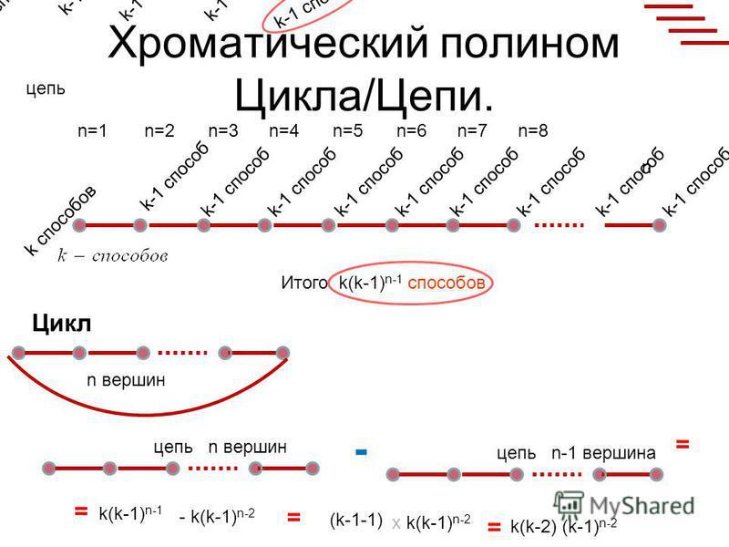 Хроматический полином Цикла/Цепи. n=1n=2n=3n=4n=5n=6n=7n=8 n Итого k(k-1) n-1 способов цепь n вершин k способов k-1 способ k способов k-1 способ цепьn вершин Цикл - цепьn-1 вершина = = k(k-1) n-1 - k(k-1) n-2 = (k-1-1) х k(k-1) n-2 = k(k-2) (k-1) n-2