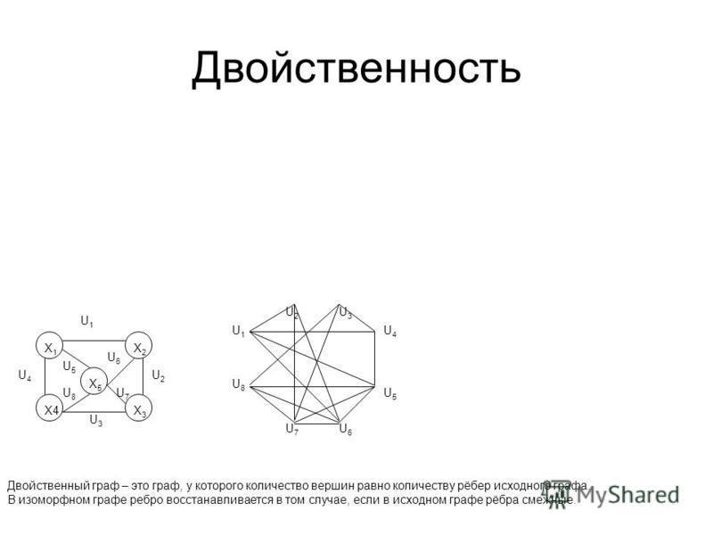 Двойственность Двойственный граф – это граф, у которого количество вершин равно количеству рёбер исходного графа. В изоморфном графе ребро восстанавливается в том случае, если в исходном графе рёбра смежные. X1X1 X2X2 X4X4X3X3 X5X5 U1U1 U2U2 U3U3 U4U