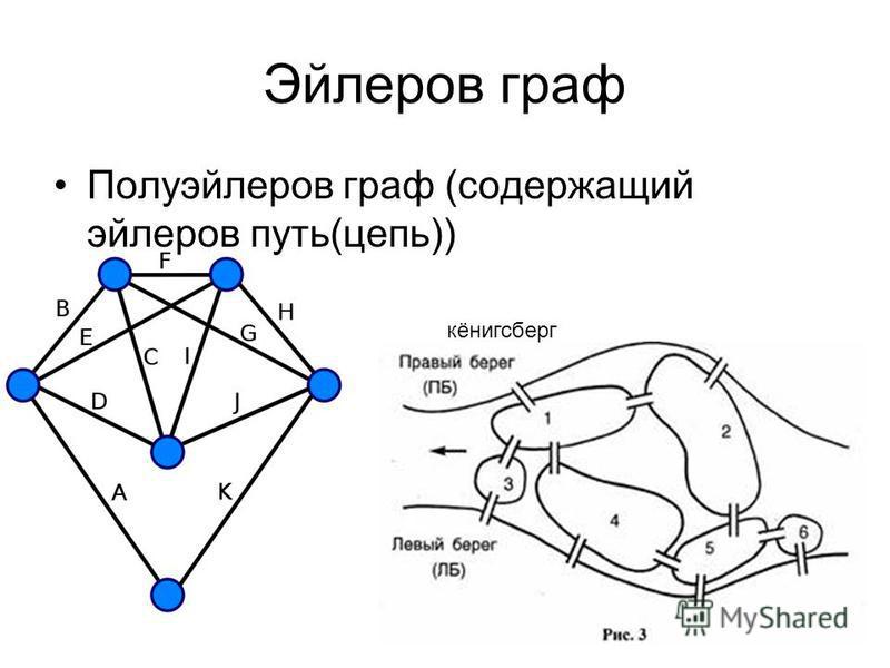 Эйлеров граф Полуэйлеров граф (содержащий эйлеров путь(цепь)) кёнигсберг