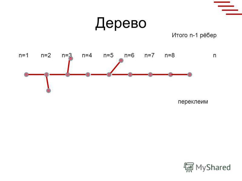 Дерево n=1n=2n=3n=4n=5n=6n=7n=8n Итого n-1 рёбер переклеим