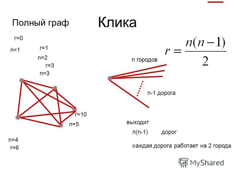 Клика n=1 n=2 n=3 n=4 n=5 r=0 r=1 r=3 n городов Полный граф r=6 r=10 n-1 дорога n(n-1) каждая дорога работает на 2 города выходит дорог