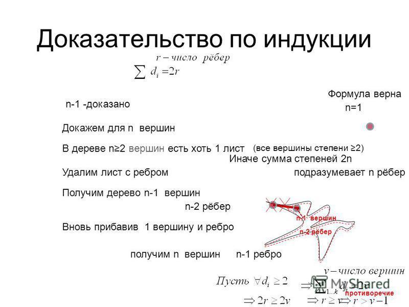 Доказательство по индукции n-1 -доказано Докажем для n вершин В дереве n2 вершин есть хоть 1 лист Удалим лист с ребром Получим дерево n-1 вершин n-2 рёбер Вновь прибавив 1 вершину и ребро получим n вершинn-1 ребро n=1 Формула верна Иначе сумма степен