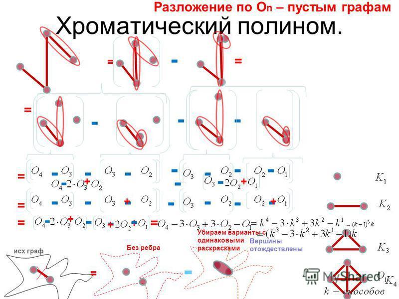 Хроматический полином. = исх граф Без ребра Убираем варианты с одинаковыми раскрасками - Вершины отождествлены Разложение по О n – пустым графам = - = = - -- = - -- --- - = ---- - - + - + - + - + - = - + - - + - + =