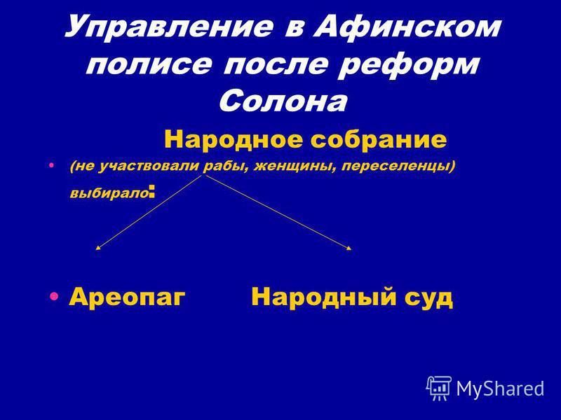 Управление в Афинском полисе после реформ Солона Народное собрание (не участвовали рабы, женщины, переселенцы) выбирало : Ареопаг Народный суд