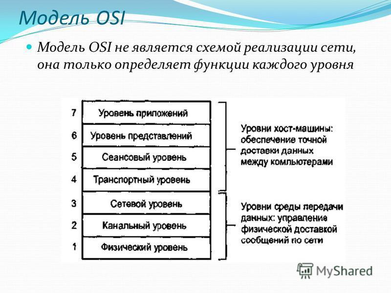 Модель OSI Модель OSI не является схемой реализации сети, она только определяет функции каждого уровня
