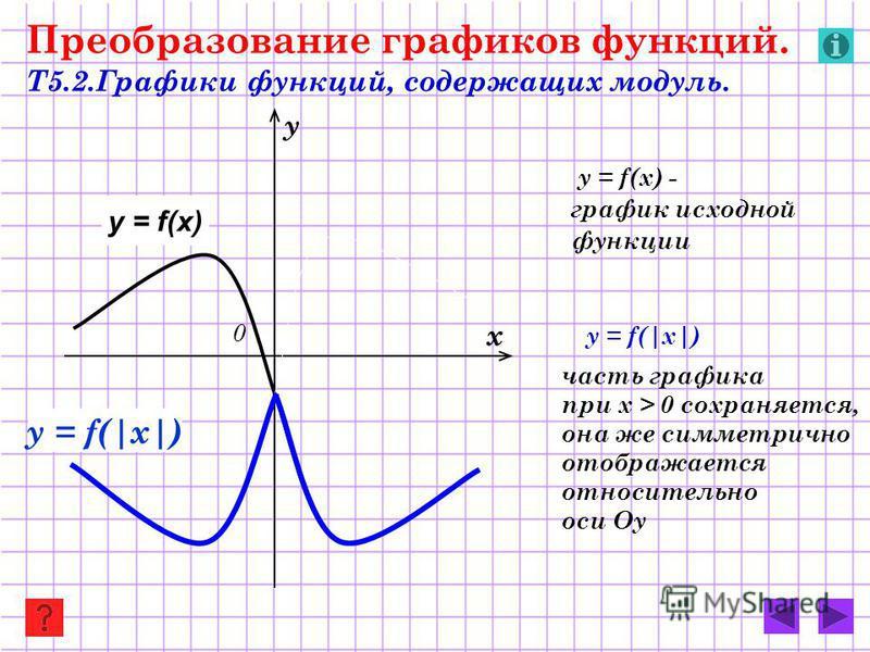 Преобразование графиков функций. Т5.2. Графики функций, содержащих модуль. y = f(x) - график исходной функции y = f(|x|) часть графика при х > 0 сохраняется, она же симметрично отображается относительно оси Оу х у 0 y = f(x) y = f(|x|)