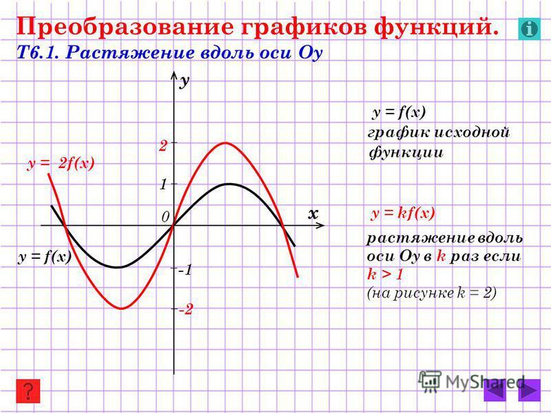 y = 2f(x) y = f(x) Преобразование графиков функций. Т6.1. Растяжение вдоль оси Оу y = f(x) график исходной функции y = kf(x) растяжение вдоль оси Оу в k раз если k > 1 (на рисунке k = 2) х у 0 2 -2-2 1