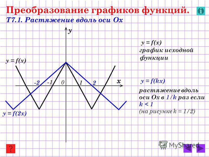 y = f(2 х) y = f(x) Преобразование графиков функций. Т7.1. Растяжение вдоль оси Ох y = f(x) график исходной функции y = f(kx) растяжение вдоль оси Ох в 1 / k раз если k < 1 (на рисунке k = 1/2) х у 0 2 -2-2 -1 1