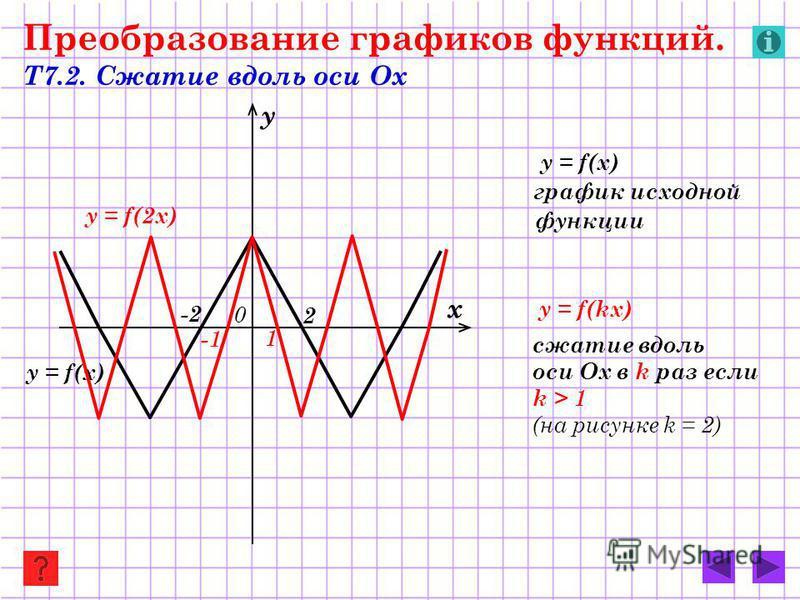 y = f(2 х) y = f(x) Преобразование графиков функций. Т7.2. Сжатие вдоль оси Ох y = f(x) график исходной функции y = f(kx) сжатие вдоль оси Ох в k раз если k > 1 (на рисунке k = 2) х у 0 1 -1 -2-2 2