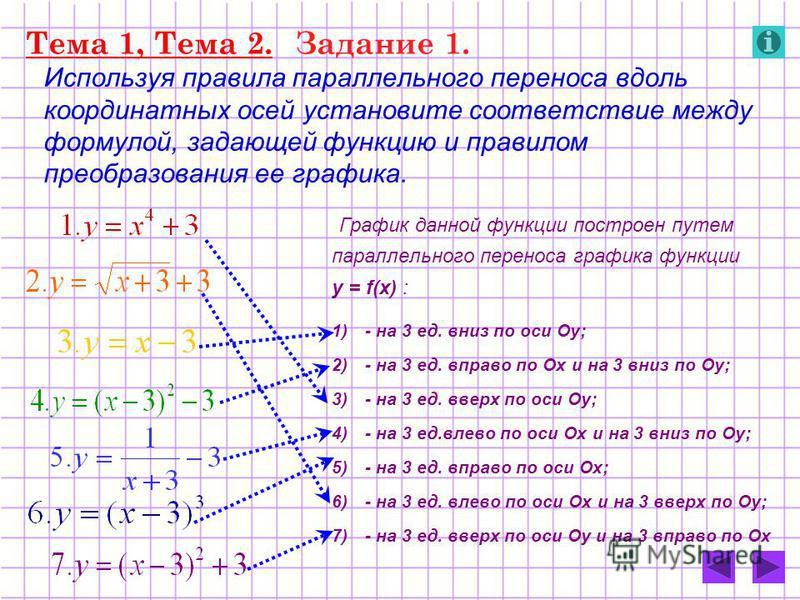 Тема 1, Тема 2. Задание 1. Используя правила параллельного переноса вдоль координатных осей установите соответствие между формулой, задающей функцию и правилом преобразования ее графика. График данной функции построен путем параллельного переноса гра