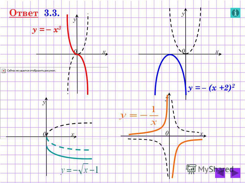 Ответ 3.3. 0 у х у = – х 3 0 у х у = – (х +2) 2 0 у х 0 у х