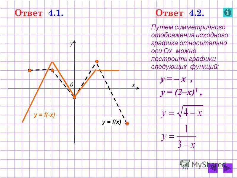 0 у х Ответ 4.1. y = f(x) y = f(-x) Ответ 4.2. Путем симметричного отображения исходного графика относительно оси Ох можно построить графики следующих функций: у = – х, у = (2–х) 3,