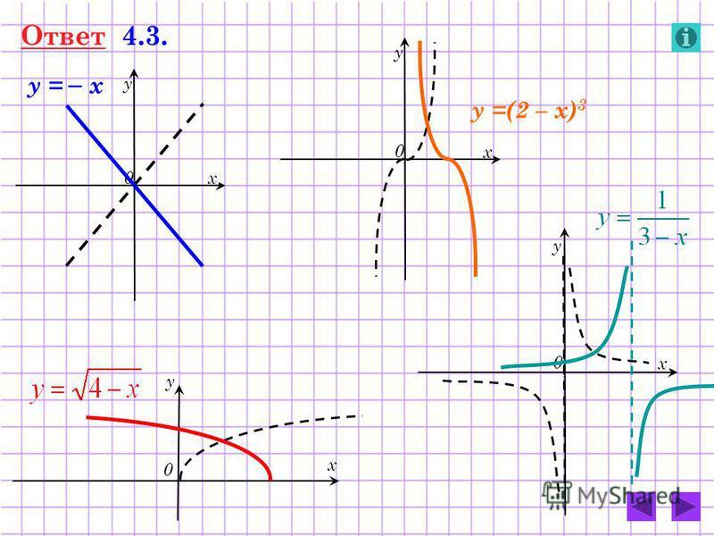 Ответ 4.3. 0 у х 0 у х 0 у х 0 у х у = – х у =(2 – х) 3