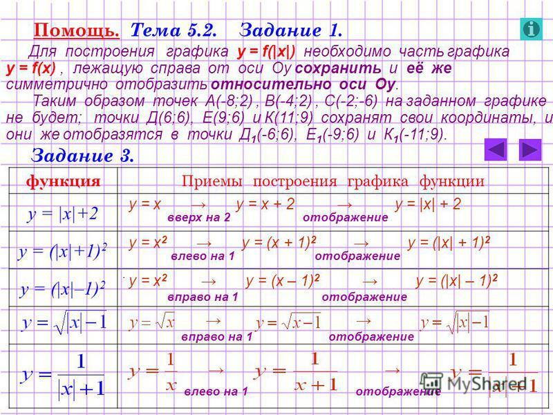 Помощь. Тема 5.2. Задание 1. Для построения графика у = f(|x|) необходимо часть графика у = f(x), лежащую справа от оси Оу сохранить и её же симметрично отобразить относительно оси Оу. Таким образом точек А(-8;2), В(-4;2), С(-2;-6) на заданном график